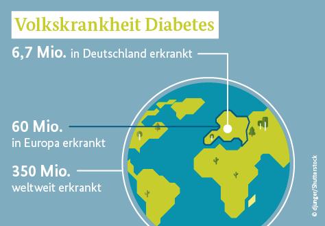 Wie viele diabetiker gibt es in deutschland