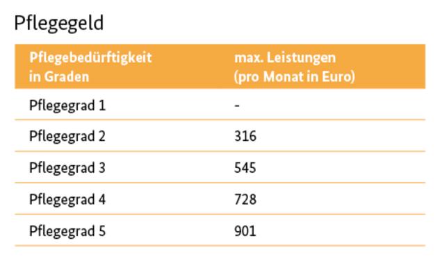 In der Tabelle steht: Pflegegeld. Pflegegrad 1: max. Leistungen (pro Monat in Euro): 0€. Pflegegrad 2: 316€. Pflegegrad 3: 545€. Pflegegrad 4: 728€. Pflegegrad 5: 901€