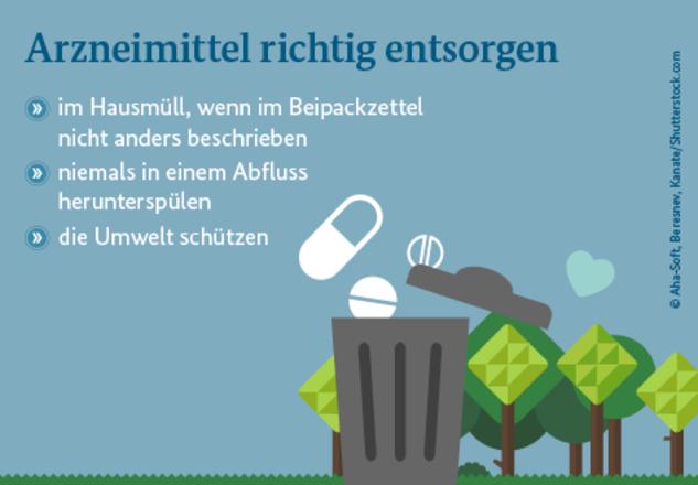 In dem Bild ist eine Mülltonne und Arzneimittel zu sehen. In dem Bild steht: Arzneimittel richtig entsorgen: im Hausmüll, wenn im Beipackzettel nicht anders beschrieben; niemals in einem Abfluss herunterspühlen; die Umwelt schützen.