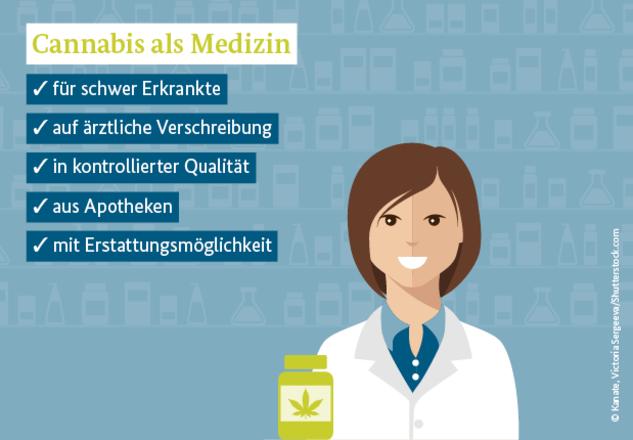 Das Bild zeigt eine Apothekerin. In dem Bild steht: Cannabis als Medizin: für schwer Erkrankte, auf ärztliche Verschreibung, in kontrollierter Qualität, aus Apotheken mit Erstattungsmöglichkeit.